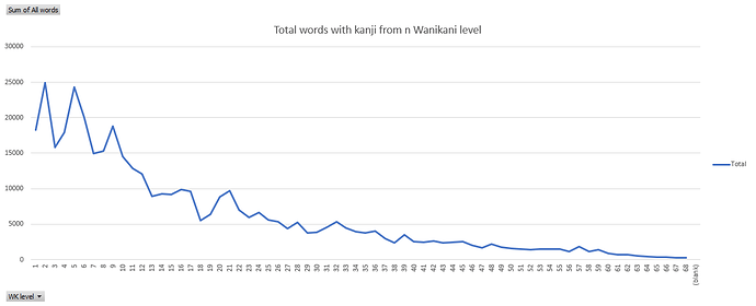 Total words with kanji fromlevel